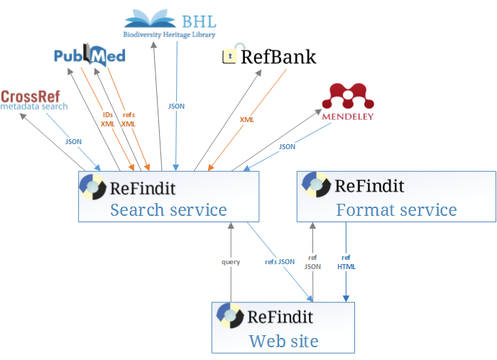 ReFindit Search services queries CrossRef, PubMed, BHL, RefBank and Mendeley. The results are displayed by the client, and can be used to call the formatting service.